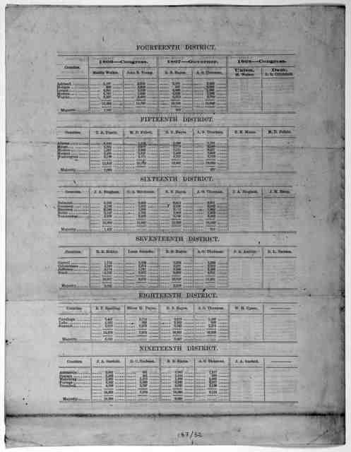 [Lists members of the Executive committee and of the Central committee, and gives the vote by Congressional districts in the Congressional elections of 1866 and the gubernatorial election of 1867].