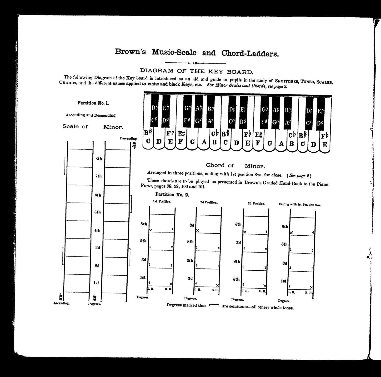 Brown's music-scale and chord-ladders