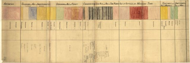 [Chart of geological time and formations, from Archean to Quaternary, or Age of Man].