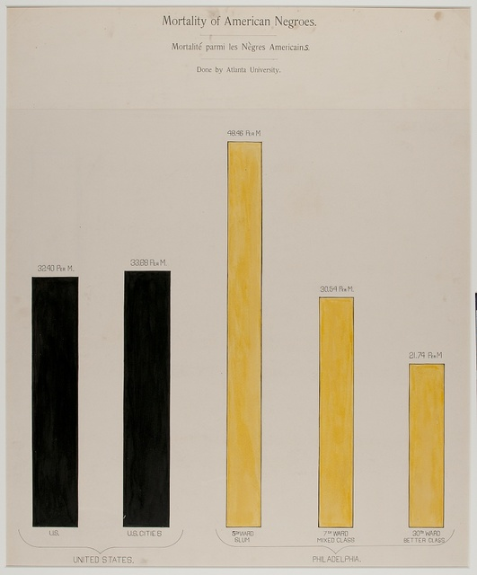 [A series of statistical charts illustrating the condition of the descendants of former African slaves now in residence in the United States of America] Pauperism among American Negroes.