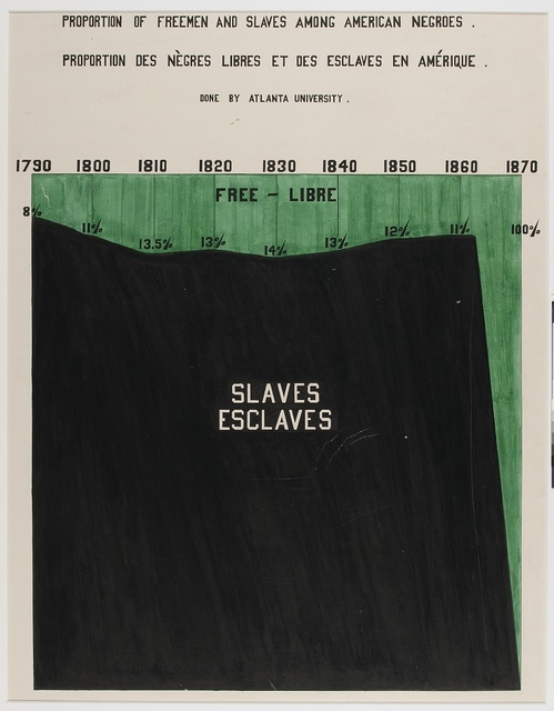 [A series of statistical charts illustrating the condition of the descendants of former African slaves now in residence in the United States of America] Proportion of freemen and slaves among American Negroes.
