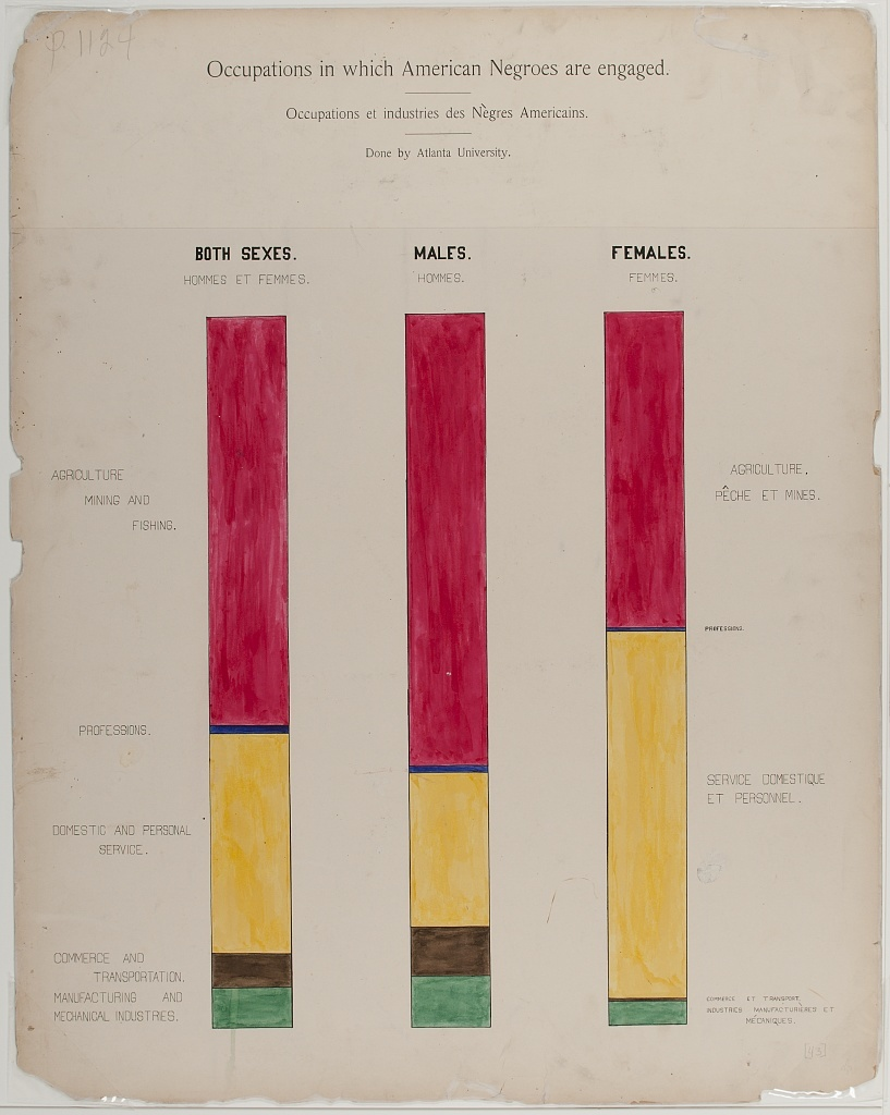 [A series of statistical charts illustrating the condition of the descendants of former African slaves now in residence in the United States of America] Occupations in which American Negroes are engaged / / Done by Atlanta University.