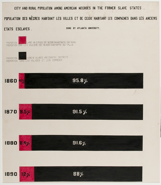 [A series of statistical charts illustrating the condition of the descendants of former African slaves now in residence in the United States of America] City and rural population among American Negroes in the former slave states.