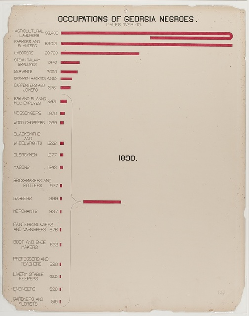 [The Georgia Negro] Occupations of Georgia Negroes. Males over 10.
