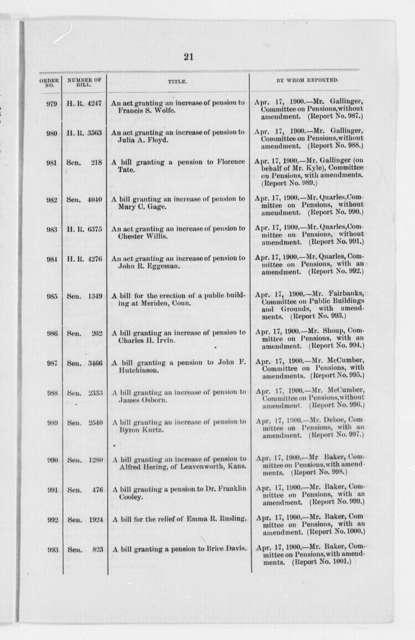 United States Senate, Calendar of Business, 1900