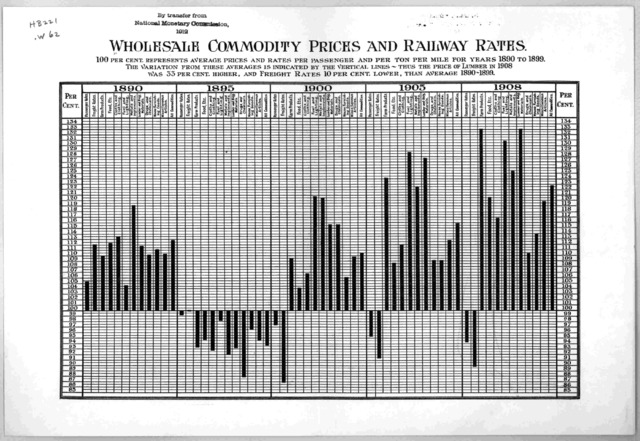 Wholesale commodity prices and railway rates. 100 per cent represents average prices and rates per passenger and per ton per mile for years 1890 to 1899 ... [Washington, D. C. 1909?].