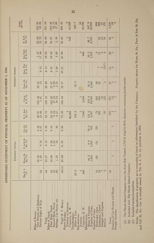 Report, the Rhode Island Company, Providence, Rhode Island