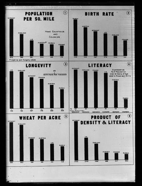 European Statistical Chart
