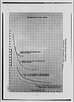 Potomac Electric Power Co. miscellaneous. PEPCO chart XI