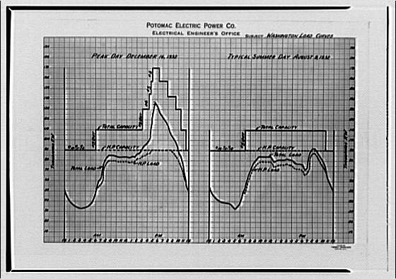 Potomac Electric Power Co. miscellaneous. PEPCO chart XVII