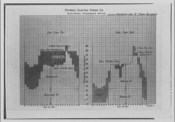Potomac Electric Power Co. miscellaneous. PEPCO chart XVIII