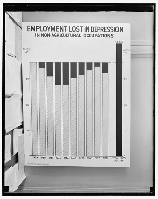 Chart: Employment Lost in Depression in Non-Agricultural Occupations