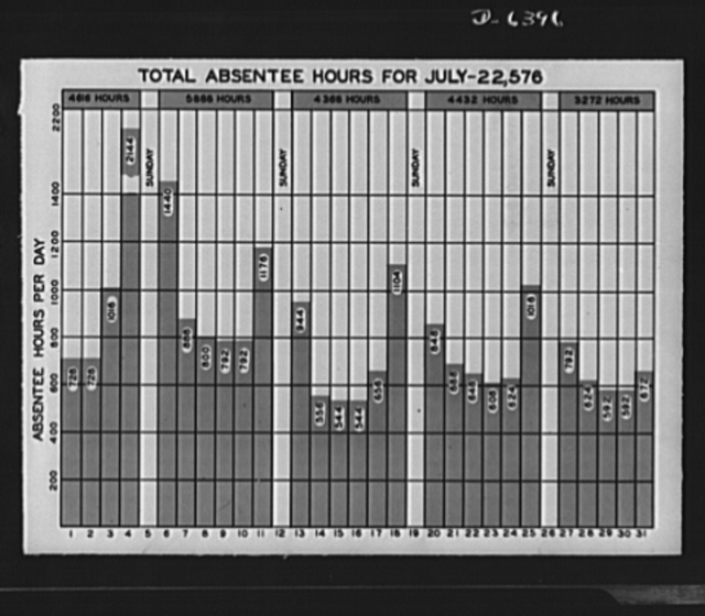 Absentee posters. Charts provide an effective method for showing workers how absenteeism hinders the war effort. This graph is used by the Nordberg Manufacturing Company, Milwaukee, Wisconsin. It shows the total number of absentees and the amount of production lost during the month of July, 1942