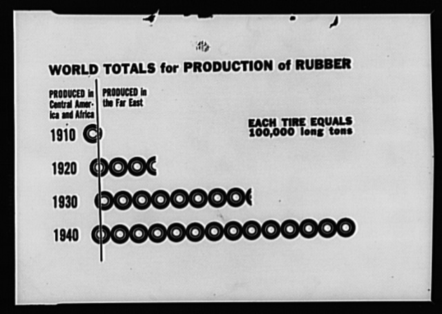 World production of rubber. The increase in production of rubber between 1930 and 1940 parallels the growth of the automobile. In 1940 all but a few shiploads of the 1,000,000 long tons produced in the world came from Malaya, the Netherlands, the East Indies, Ceylon and other East Indian sources. The greatest part of this was shipped to the United States. Since the war, more than ninety-eight percent of our sources of supply of crude rubber have been lost