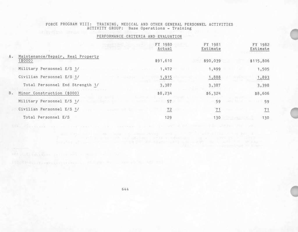 Department of the Air Force Justification of Estimates for Fiscal Year 1982, Operations and Maintenance, Air Force - Volume 1, Submitted to Congress January 1981
