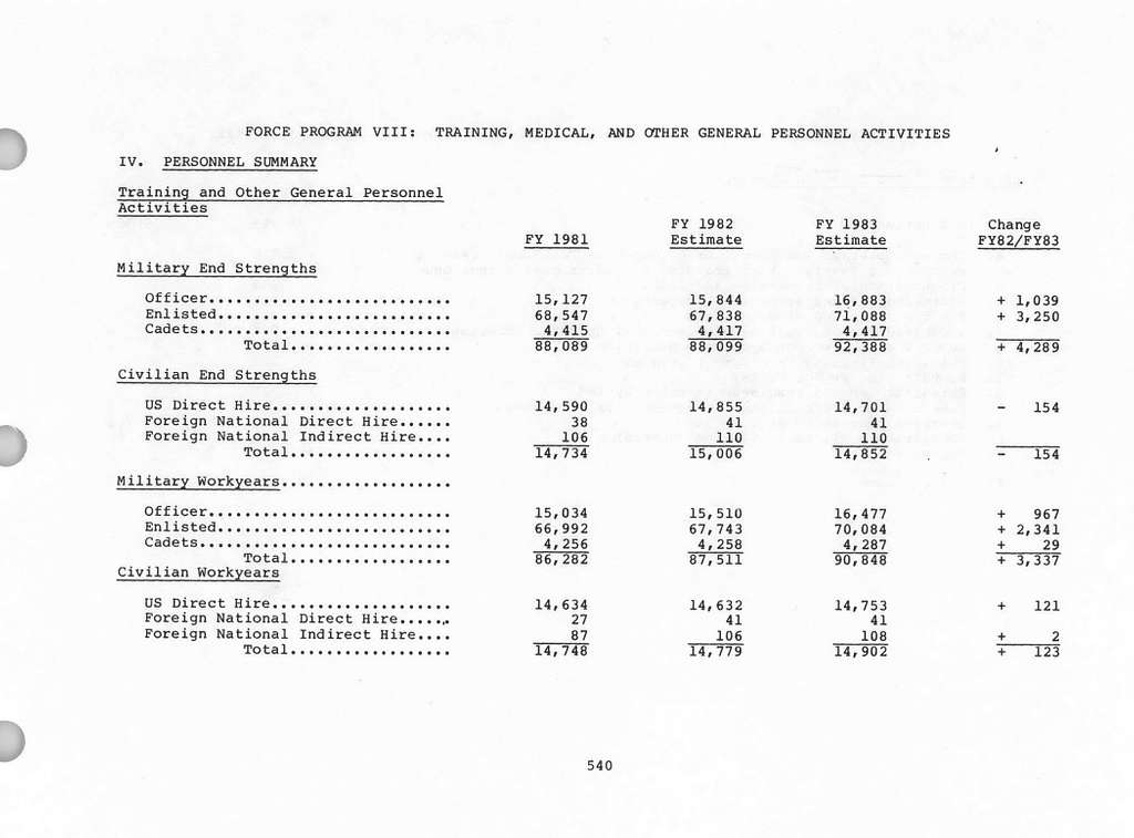 Department of the Air Force Justification of Estimates for Fiscal Year 1983, Operations and Maintenance, Air Force - Volume 1 , Submitted to Congress February 1982