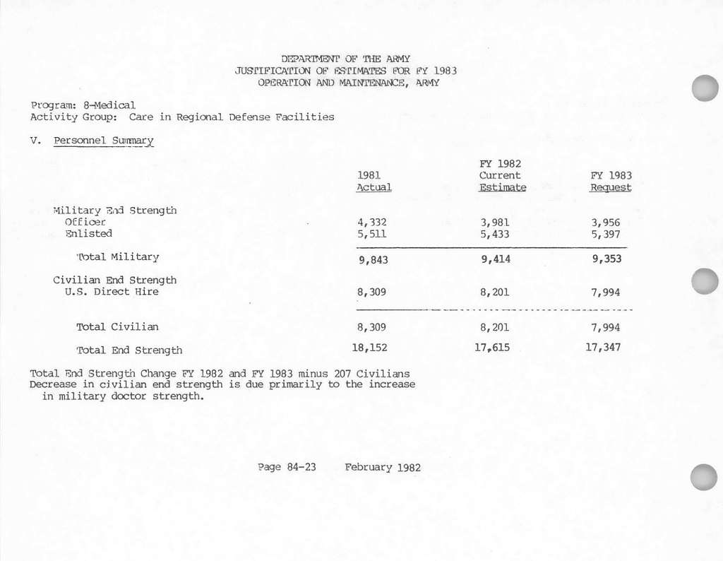 Department of the Army Justification of Estimates for Fiscal Year 1983, Operation and Maintenance, Army, Volume 1- Justification (Less Budget Program 3), Submitted to Congress February 1982