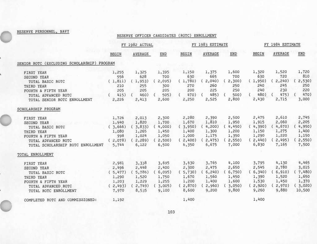 Department of the Navy Justification of Estimates for Fiscal Year 1984, Reserve Personnel, Navy, Submitted to Congress January 1983