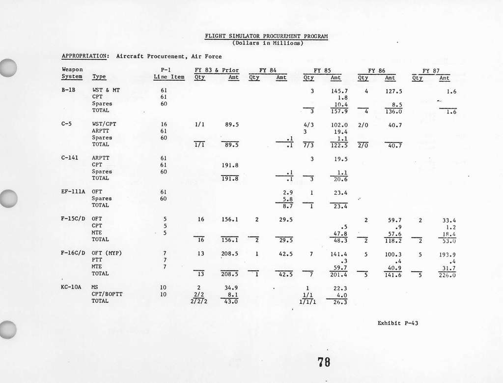 Department of the Air Force Justification of Estimates for Fiscal Year 1985 , Aircraft Procurement, Air Force, Submitted to Congress February 1984