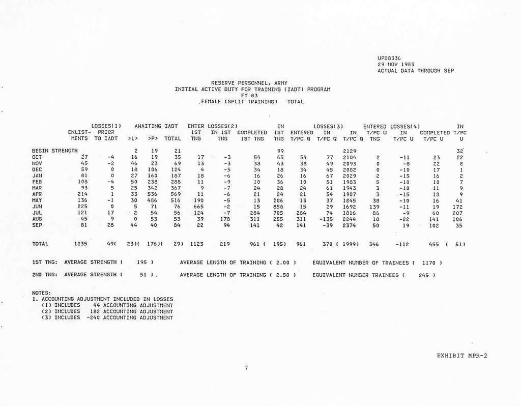 Department of the Army Justification of Estimates for Fiscal Year 1985, Reserve Personnel, Army - Exhibits in Support of the President's Budget