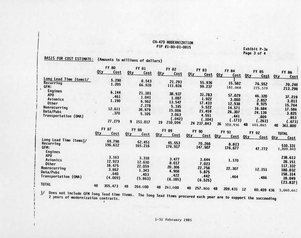 Department of the Army Justification of Estimates for Fiscal Year 1986, Procurement Programs, Weapons and Tracked Combat Vehicles, Submitted to Congress February 1985, Aircraft