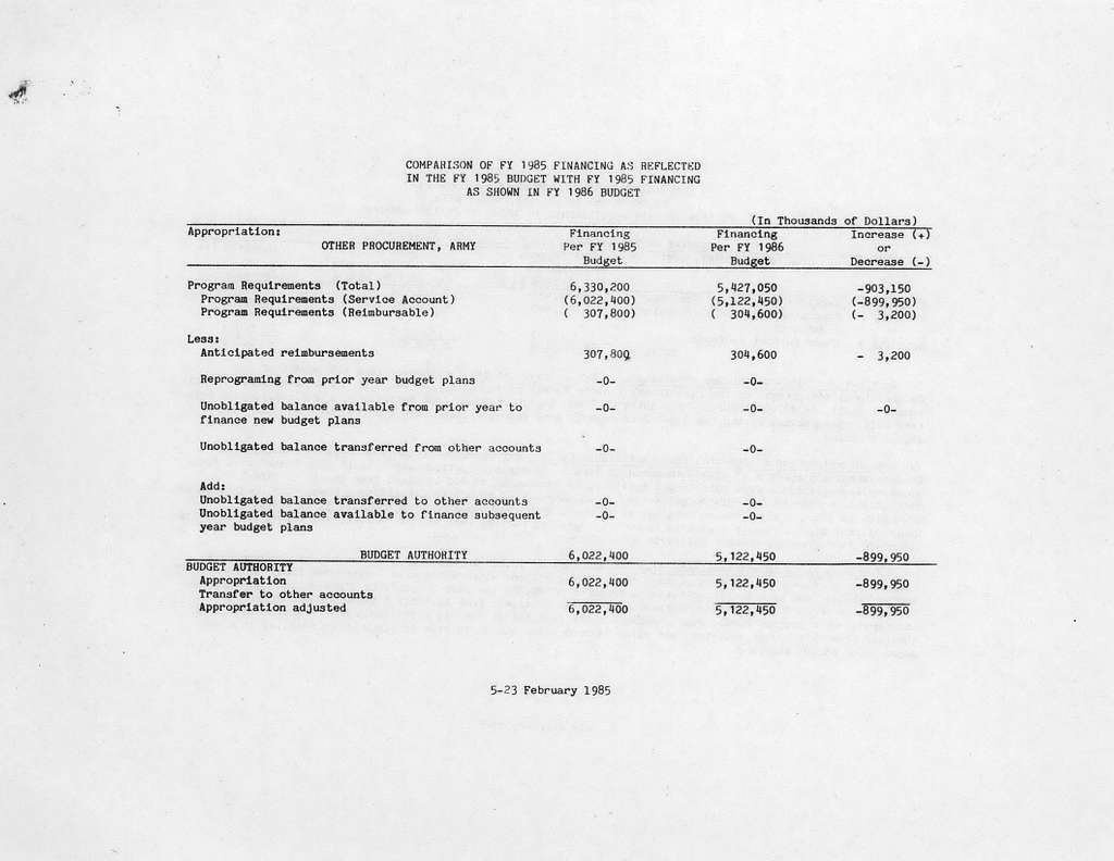 Department of the Army Justification of Estimates for Fiscal Year 1986, Procurement Programs, Weapons and Tracked Combat Vehicles, Submitted to Congress February 1985, PEMA