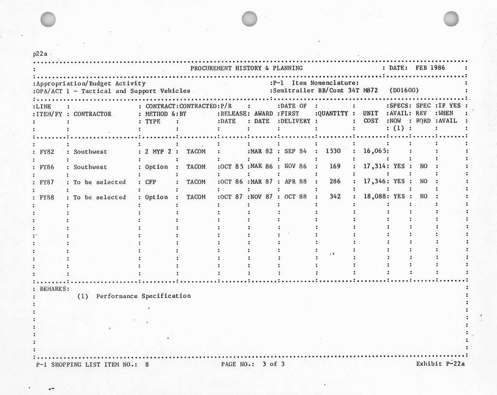 Department of the Army Procurement Programs Committee Staff Procurement Backup Book FY 1987 Budget Request, Other Procurement, Army - Activity 1, Date - February 1986