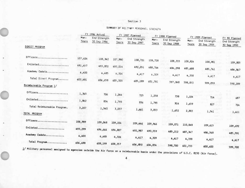 Department of the Air Force Justification of Estimates for Fiscal Year 19881989, Military Personnel, Air Force, Submitted to Congress February 1987