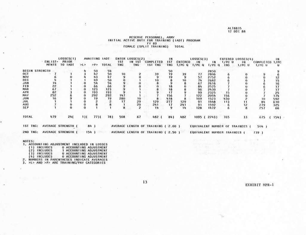Department of the Army FY 1990FY 1991 Biennial Budget Estimates, Exhibits in Support of the President's Budget