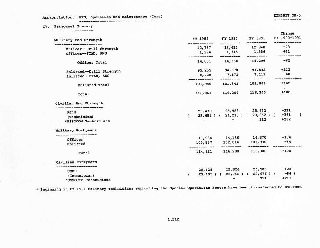 Department of the Air Force Justification of Fiscal Year 1991 Budget Estimates, Operation and Maintenance, Air National Guard, Submitted to Congress January 1990