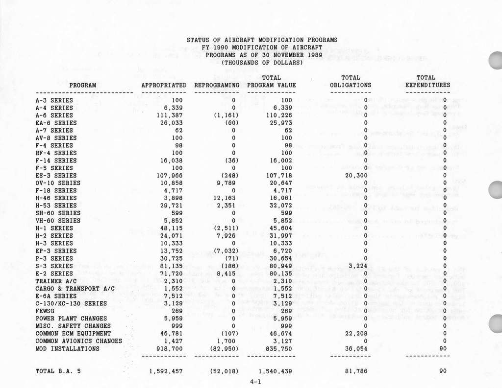 Department of the Navy Justification of Estimates FY 1991 Budget Estimates, Aircraft Procurement, Navy, Submitted to Congress January 1990