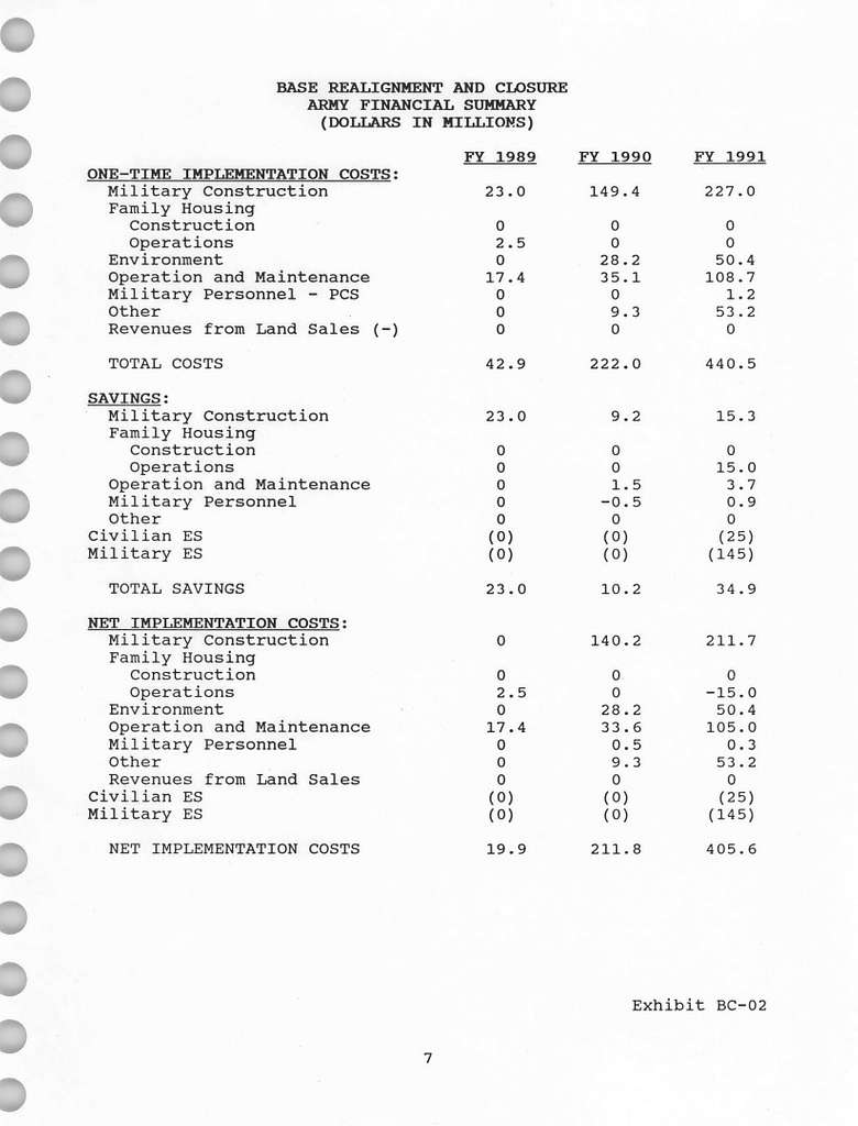 Army FY 1992FY 1993 Budget Estimates, DoD Base Realignment and Closure, Justification Data Submitted to Congress February 1991