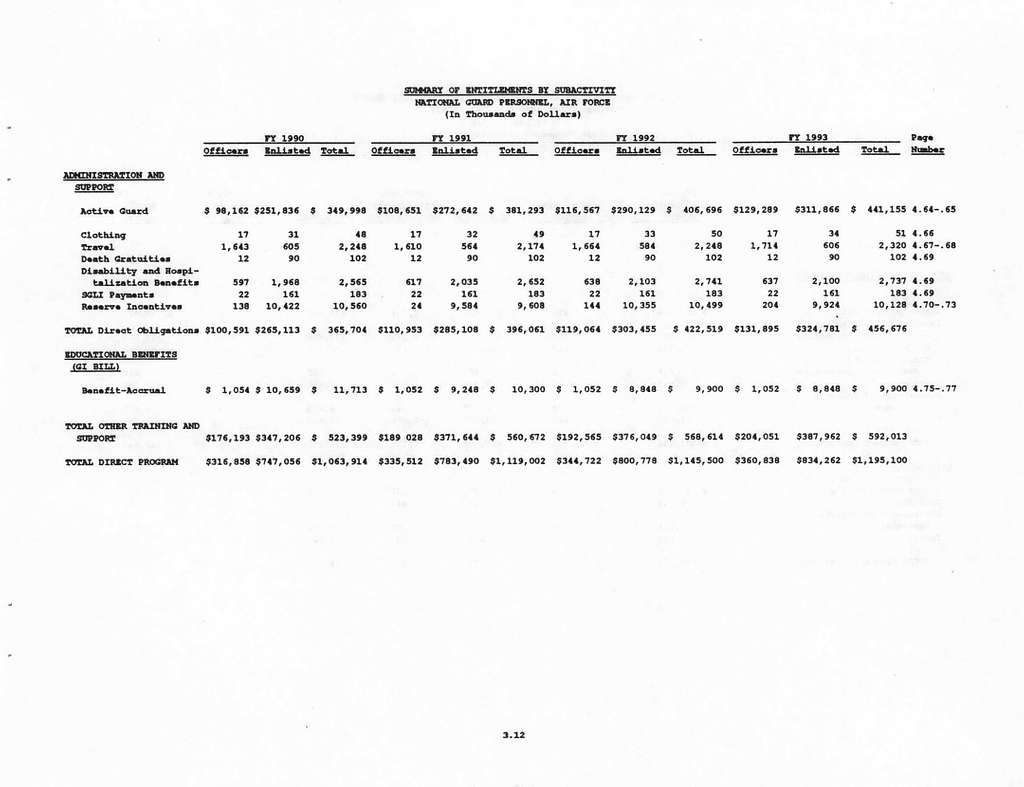 Department of the Air Force Justification of Estimates for Fiscal Years 19921993 Biennial Budget Estimates, National Guard Personnel, Air Force, Submitted to Congress February 1991