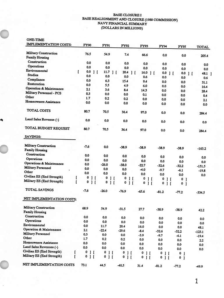 Department of the Navy FY 1995 Budget Estimates, DOD Base Closure and Realignment Program 1 (1988 Commission), Justification Data Submitted to Congress February 1994