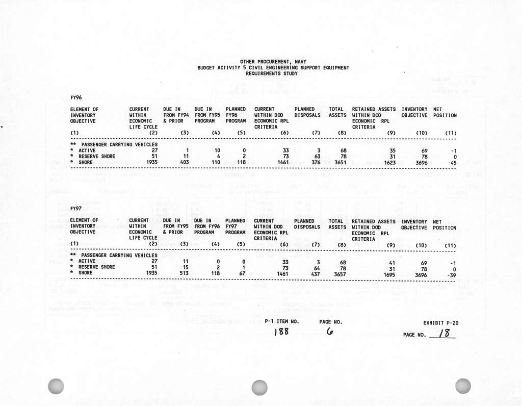 Department of the Navy FY 1996FY 1997 Biennial Budget Estimates, Other Procurement, Navy, Budget Activity 5: Civil Engineering Support Equipment