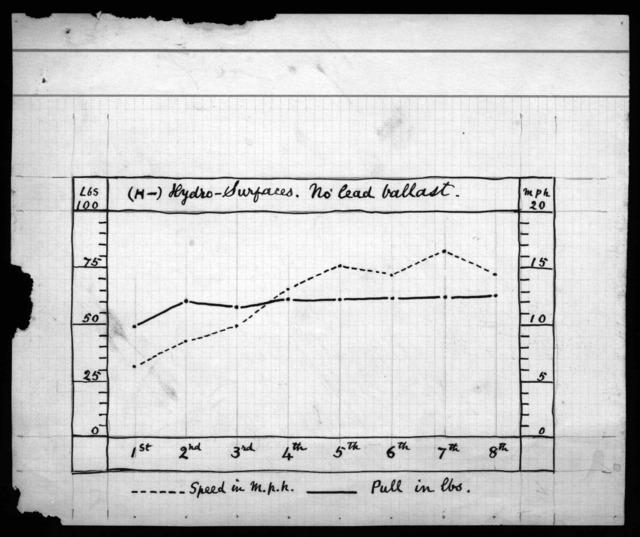 Graph, undated