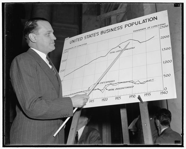 Monopoly Committee told huge corporations control American business. Washington, D.C., Dec. 2. Dr. Willard Thorp, Dun and Bradstreet Economist now with the Commerce Department, today by means of charts and graphs pictured to the Temporary National Economic Committee how American business is one of tightly concentrated power and assets in the hands of huge corporations. Thorp said about one fifth of the total business enterprises disappear each year at the rate of 1150 a day