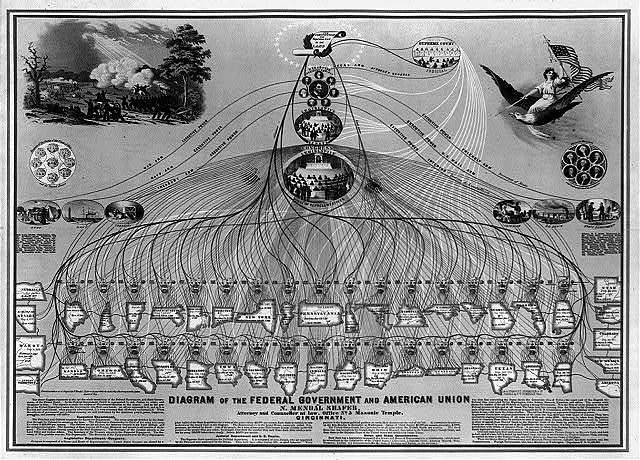Diagram of the Federal Government and American Union by N. Mendal Shafer, attorney and counseller at law, office no. 5 Masonic Temple, Cincinnati / lith. by Ehrgott, Forbriger & Co.