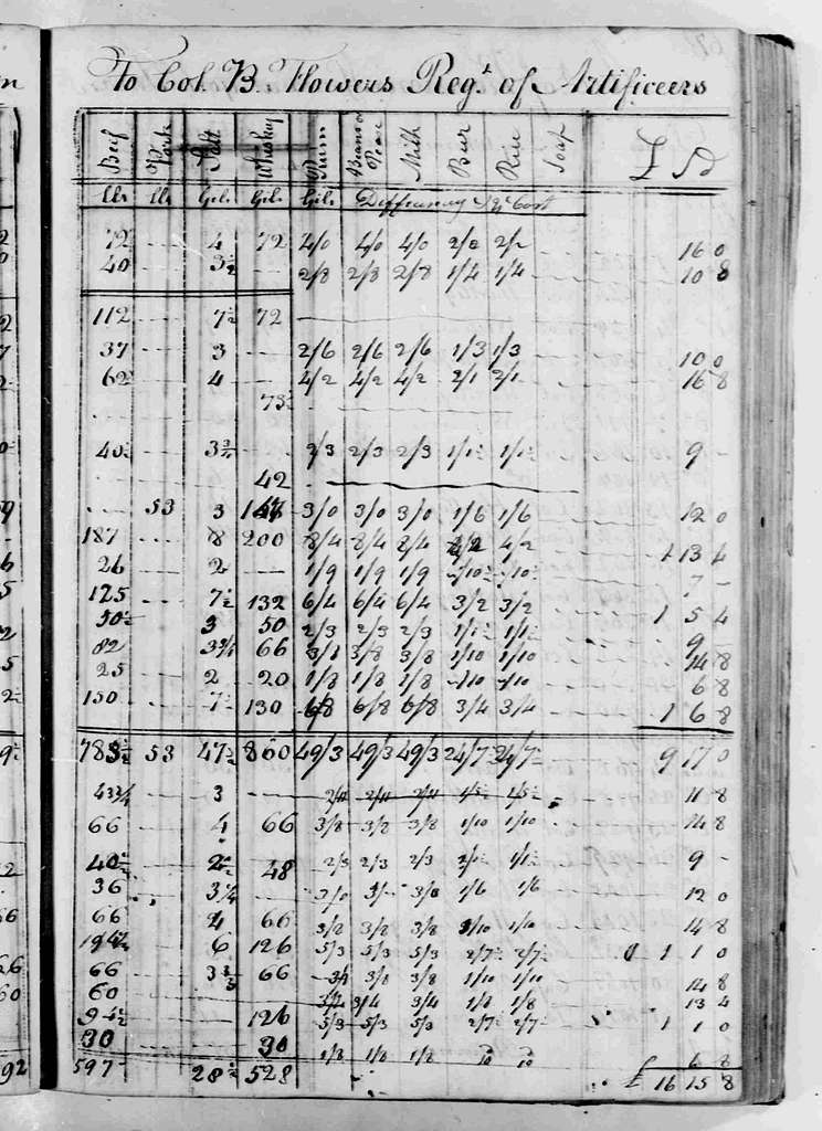 George Washington Papers, Series 6, Military Papers, 1755-1798, Subseries 6C, Captured British Orderly Books, 1777-1778: John McAlister, Assistant Commissary, Provision Returns, October 27, 1777-July, 29, 1778