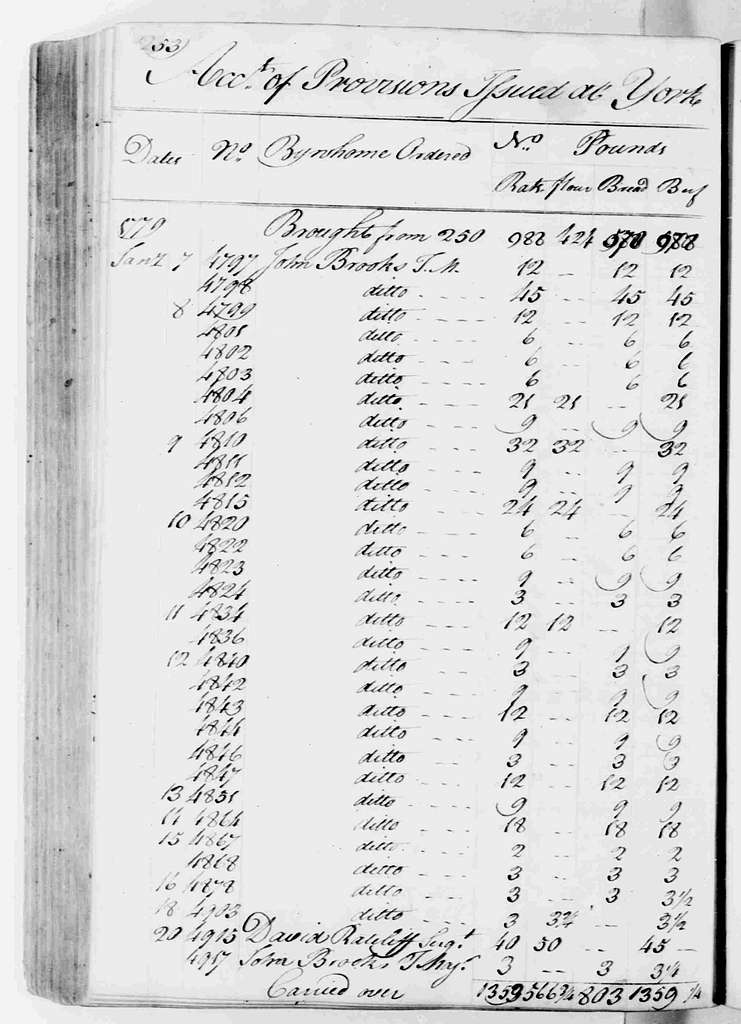 George Washington Papers, Series 6, Military Papers, 1755-1798, Subseries 6C, Captured British Orderly Books, 1777-1778: John McAlister, Assistant Commissary, Provision Returns, 1777; 1778; 1779