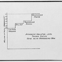 Potomac Electric Power Co. miscellaneous. PEPCO chart XIV