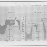 Potomac Electric Power Co. miscellaneous. PEPCO chart XVIII